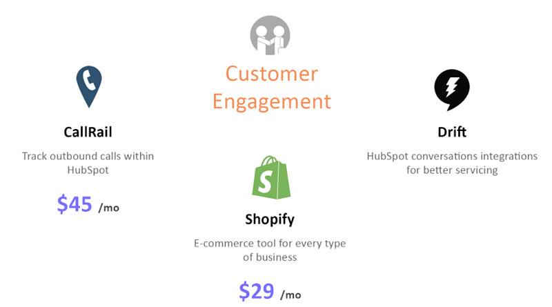 Improve customer success & reduce churn by re-engaging customers using these HubSpot sales integrations