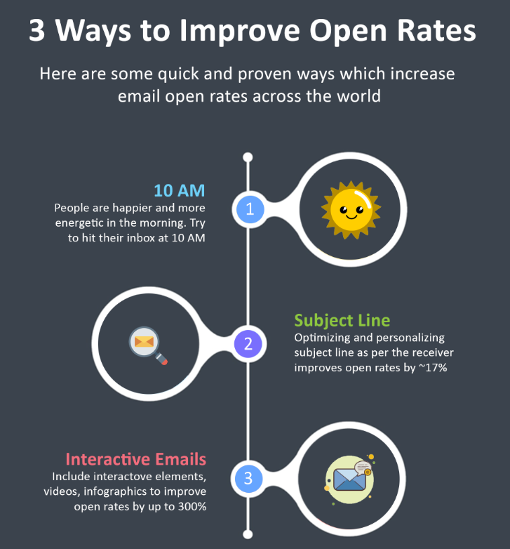 improve_email_stats
