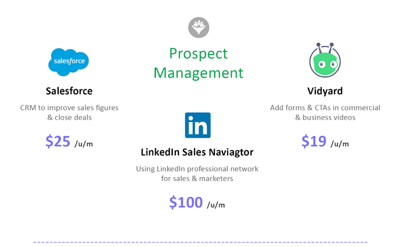 prospectsGenerate better leads, better your prospect management and convert faster using these HubSpot Sales Integrations